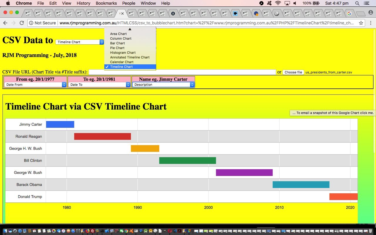 Google Chart Date Time Charts via CSV Tutorial