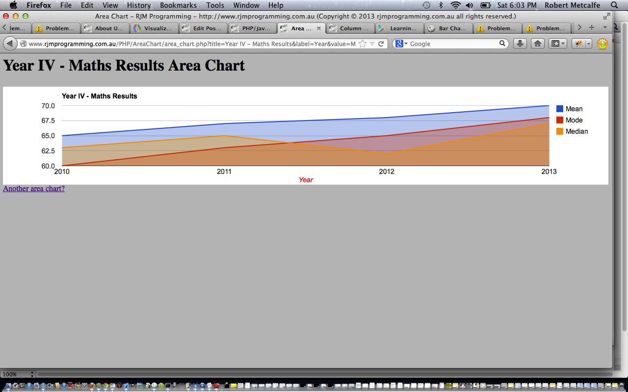 PHP/Javascript/HTML Google Chart Area Chart Tutorial