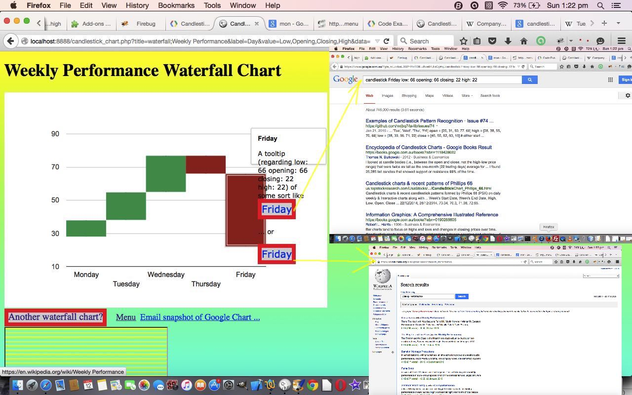 PHP/Javascript Google Candlestick Waterfall Chart Tutorial