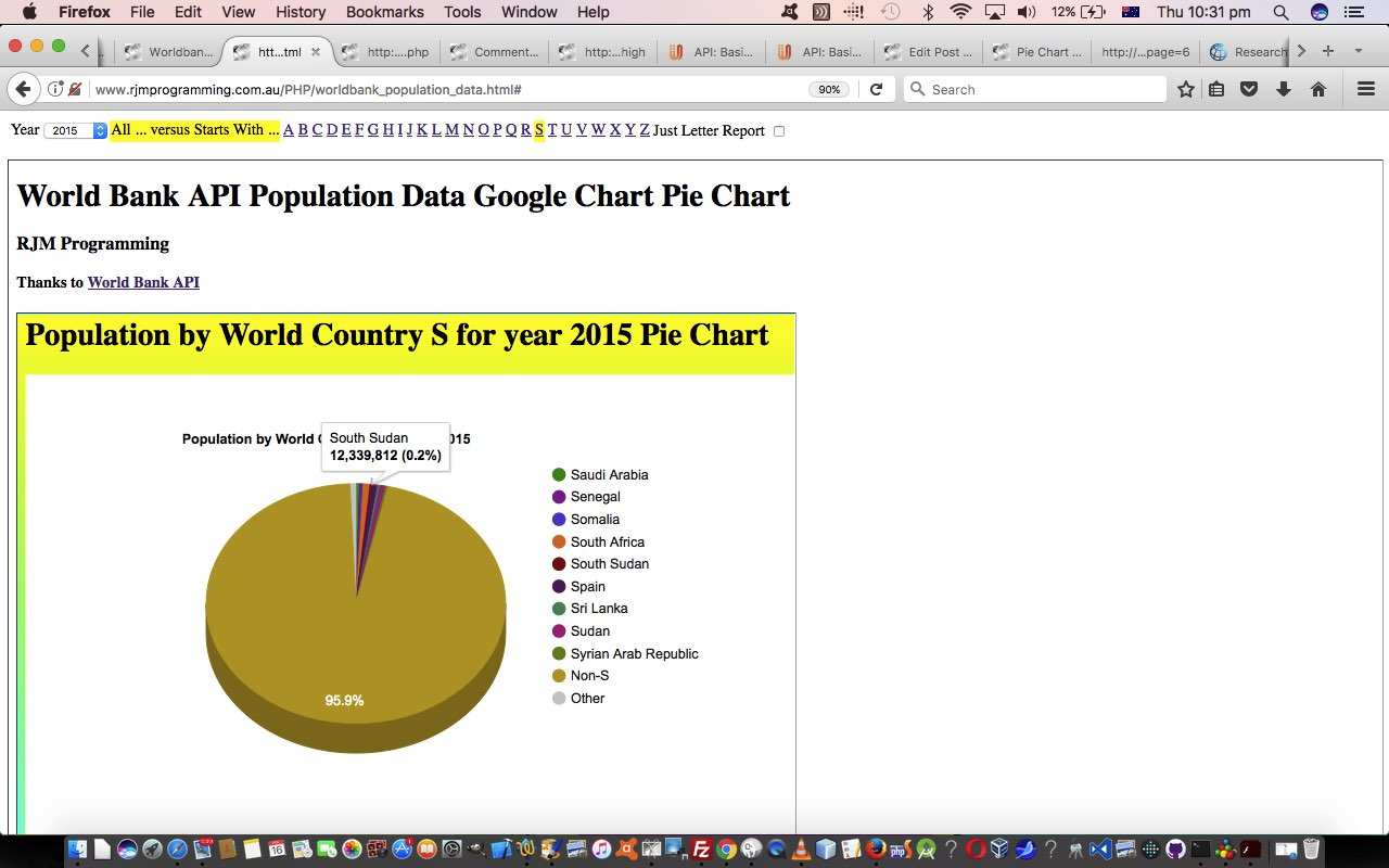 Worldbank API World Country Population Report Tutorial